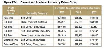How much do uberx drivers actually make per hour bostinno
