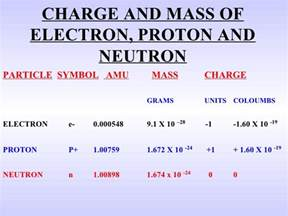 Mass Of A Proton In Grams Basic Nuc Physics