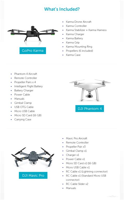 gopro karma drone dji mavic pro black friday 2016 deals dji inspire 1 vs phantom 2 gopro buythegems