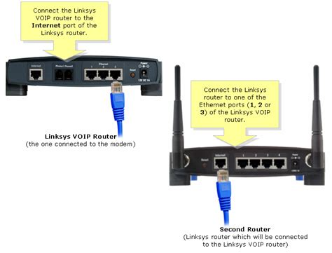 router port cascade connect a cisco small business router to a voip