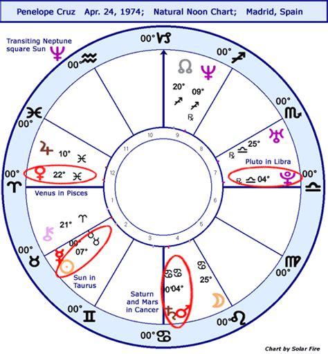 astrology room daily astrology horoscope penelope stariq