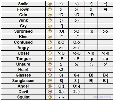 text ascii icons image detail for is the list of all smileys