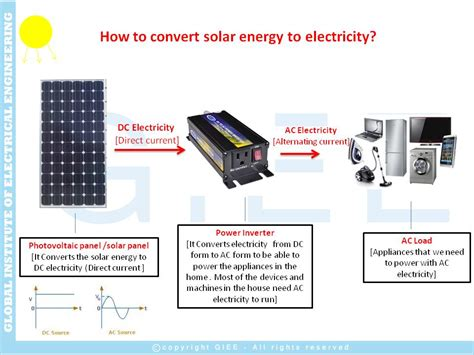 convert to solar energy register giee