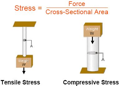 Define Cross Sectional Area by Stress Strain Strength An Introduction To Materials