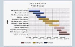 internal audit schedule template schedule template free