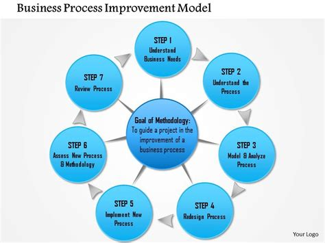 0714 business process improvement model powerpoint