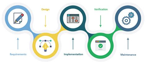 The Evolution Of Ux Process Methodology Ux Planet About Builderstorm Construction Software Development Company