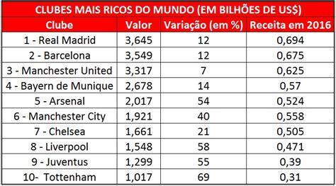 clubes mais ricos do mundo 2015 clubes de futebol mais ricos do brasil em 2016 os 10 times