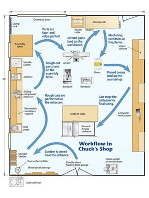 bonter small woodworking shop floor plans