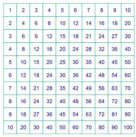 tavola matematica particolarit 224 della tavola pitagorica