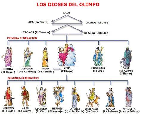 imagenes de simbolos griegos dioses griegos dioses griegos pinterest