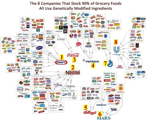 We Need To Ban Brands From The 8 Biggest Food Companies In