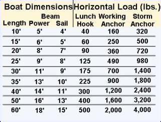 boat anchor size chart anchoring mooring boatus foundation