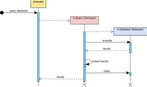 create sequence diagram free sequence diagram tutorial