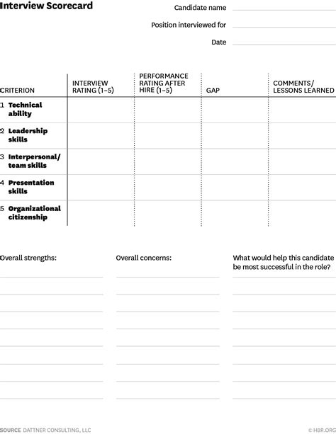 shortlisting criteria template a scorecard for better hiring decisions hbr ascend