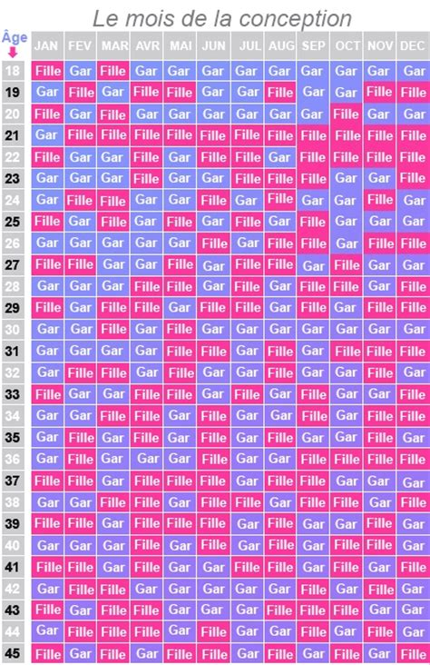 Le Calendrier Chinois Calendrier Chinois Fille Ou Gar 231 On Semaines Grossesse