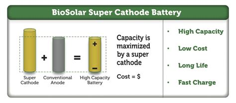 supercapacitors storage capacity energy storage capacity of batteries best storage design 2017