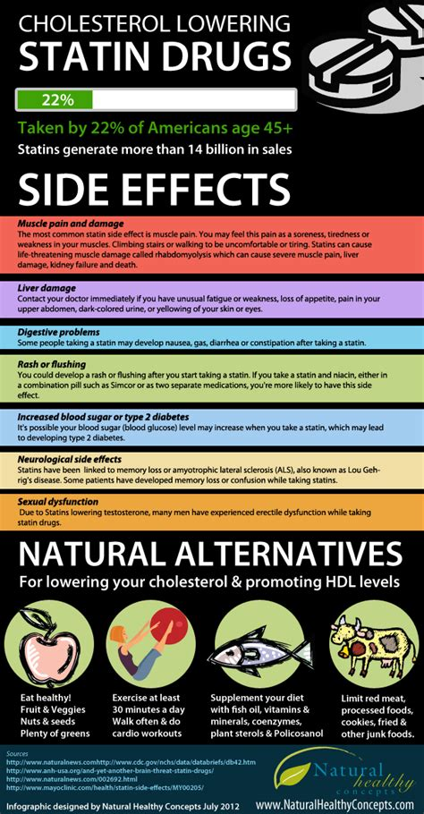 Cdc Says Herbal Treatments Most Benefit Risk by Side Effects Of Statin Drugs Alternatives