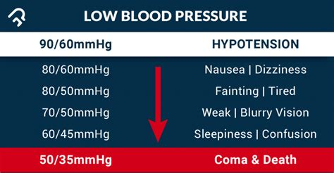 Low Blood Pressure low blood pressure precautions and ways to manage it