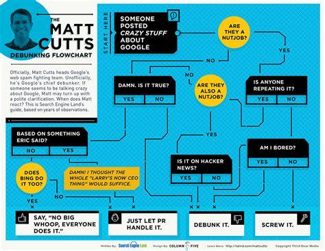 infographic flowchart infographic the matt cutts debunking flowchart