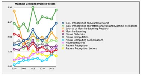 pattern recognition and machine learning impact factor t robotics 로보틱스 머신러닝 저널 학회 순위