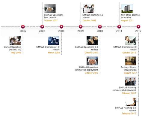 comfort dental corporate 52 best dental history wall images on pinterest timeline