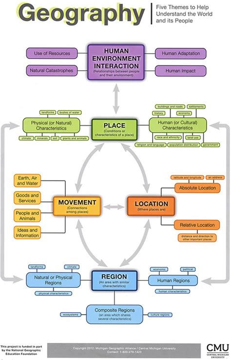 5 themes of geography essay exles 9 best 5 themes of geography images on pinterest five