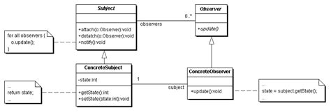 observer pattern simple exle design patterns mylcat s techblog