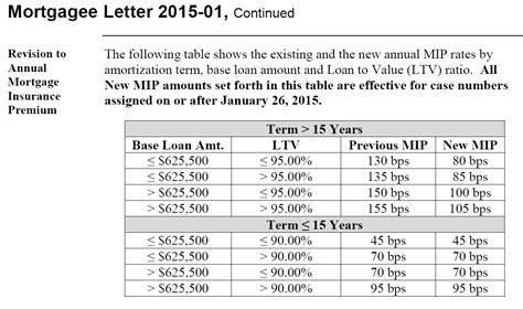 Mortgagee Letter Mip Fha fha reduces mortgage insurance rates your mortgage