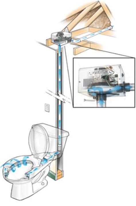 How Plumbing Systems Work by Toilet Bowl Exhaust System For When Lighting A Match Won T Do