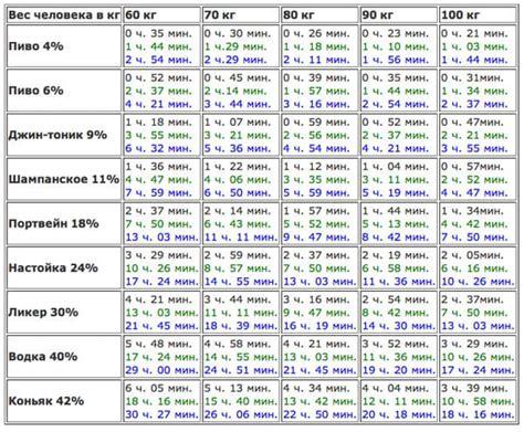 Таблица соответствие алкоголя в промилле