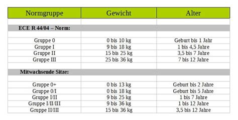 Auto Kindersitz Welches Alter by Welcher Kindersitz Ist Der Richtige Ein 220 Berblick 252 Ber
