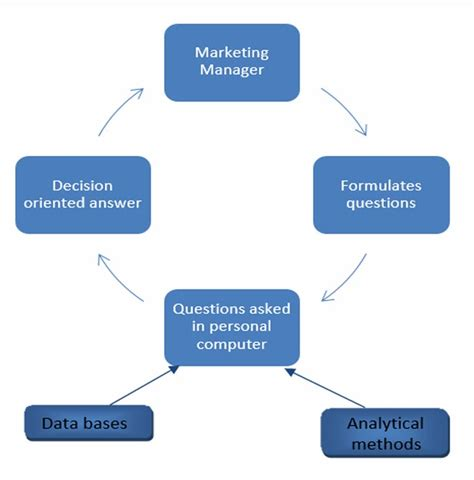 diagram of decision support system project analysis components of marketing information system