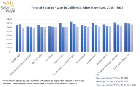 solar cost per watt installed how much do solar panels cost in california solar to the