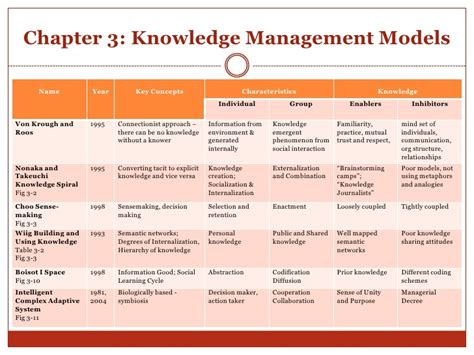 knowledge management research papers research papers on knowledge management system