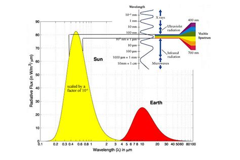 solar and infrared radiation measurements energy and the environment books mcensustainableenergy the solar resource