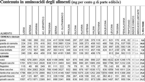 aminoacidi negli alimenti cristina alfier proteine negli alimenti 2 parte