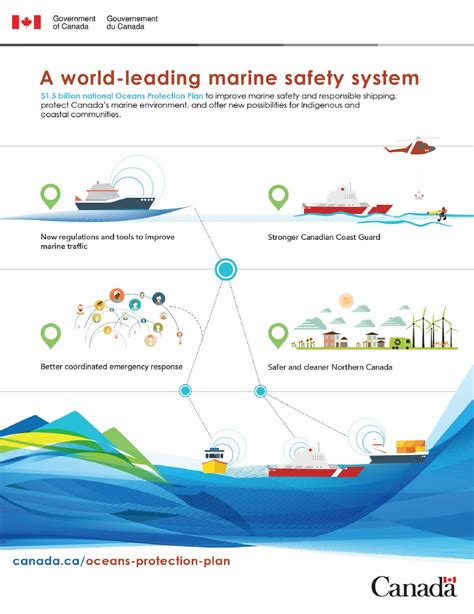 boat safety transport canada infographic a world leading marine safety system