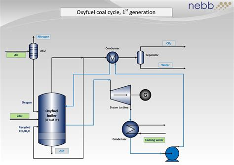combined cycle power plant process flow diagram power plant process flow diagram repair wiring scheme
