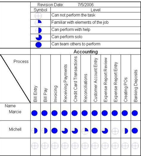 skill matrix gemba skill matrix for employers exle for accounting accounting processes