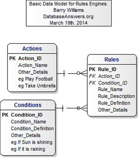 rule engine pattern c data model for rules engines