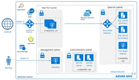 designing pricing plans for subscription based web apps azure security and compliance blueprint web applications