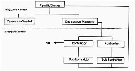 desain struktur organisasi tradisional struktur organisasi proyek kontraktor