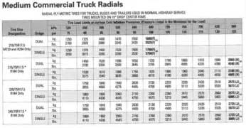 Tire Load Index Chart Pdf Tractor Tire Air Pressure Chart