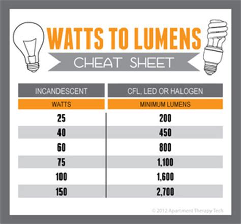 Philips Jelly Table L Led 36w find the equivalent wattage of cfl led and halogen bulbs
