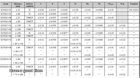 types of steel chart steel grades chart