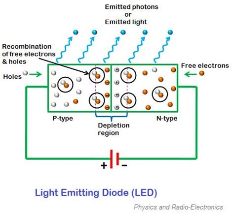 what is the meaning of light emitting diode what is the principle of light emitting diode 28 images organic light emitting diodes