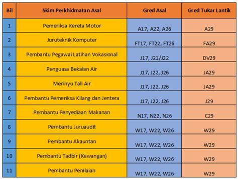 skim perkhidmatan awam terbaru jpa umum penambahbaikan 252 skim perkhidmatan pada 14