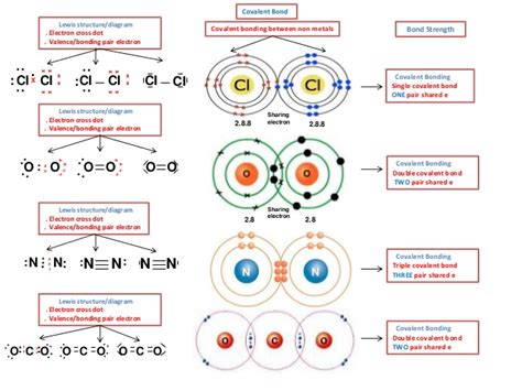 ionic and covalent bonding electron ib chemistry on lewis structure ionic and covalent bonding