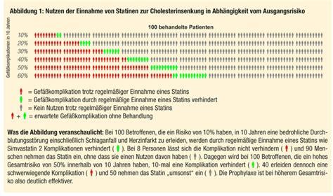 cholesterinwerte tabelle cholesterin spiegel behandlung und risiken erh 246 hter